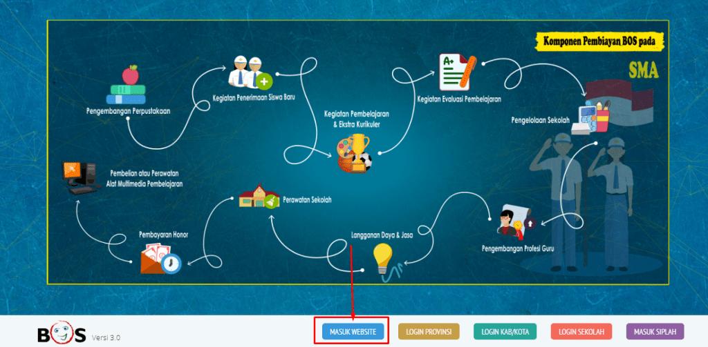 Cara mengisi laporan BOS online