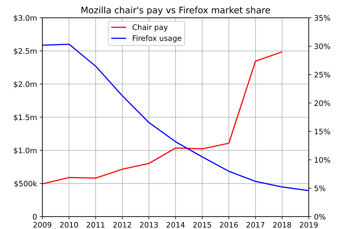 Mozilla Firebox Usage