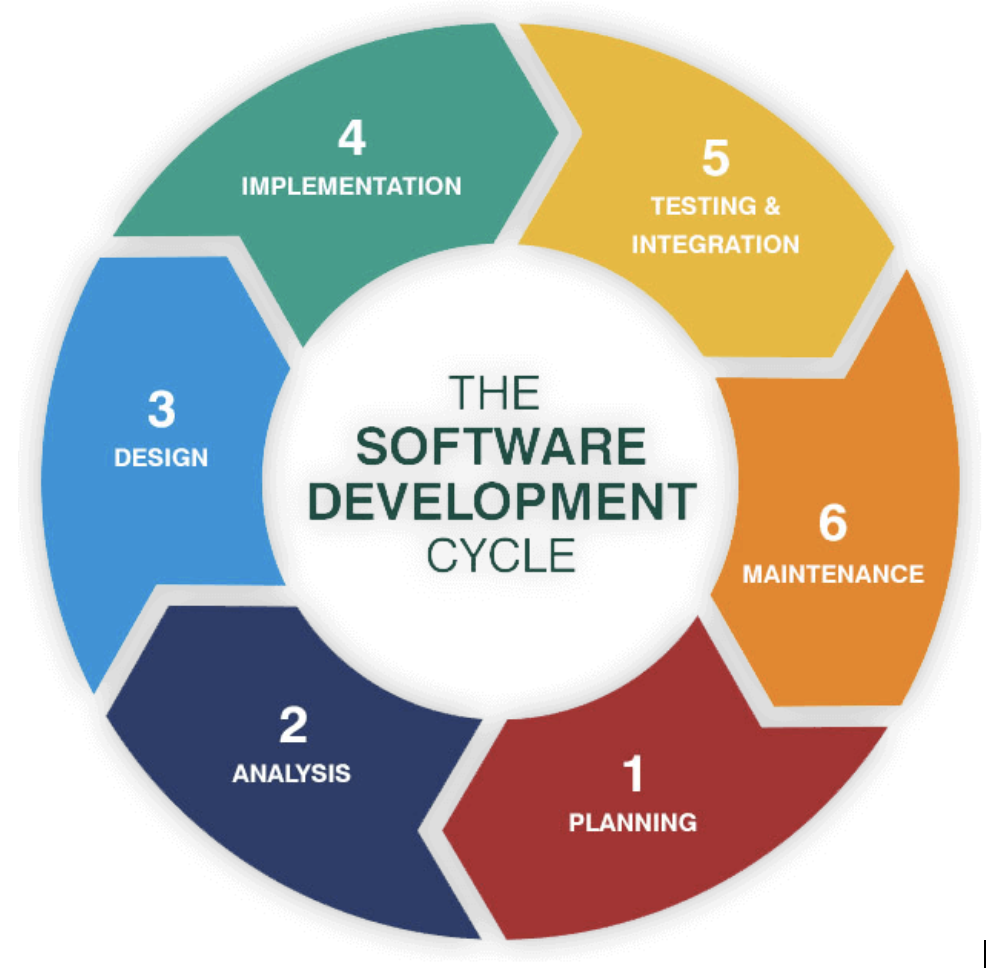 Why Should You Customize the Software Development Process?