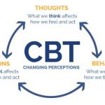 Cognitive Behavioral Therapy: What It Is and How It Works